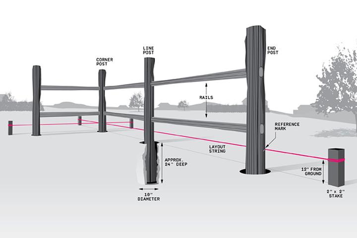 DIY – Simple Split-Rail Fence